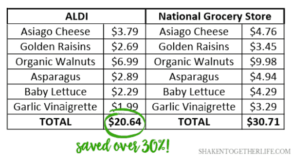 As part of ALDI's Taste & Tell challenge, I picked up the same ingredients at my chain grocery store. It was no surprise that I saved by shopping at ALDI. What was surprising? I saved over 30%!!